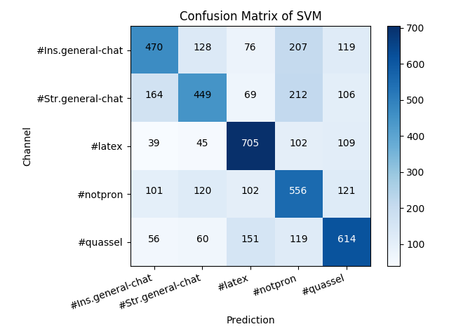Confusion Matrix of SVM