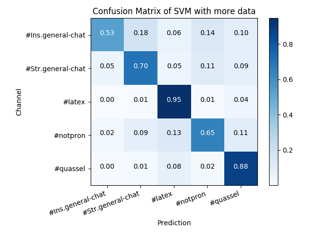 Confusion Matrix of SVM with more data