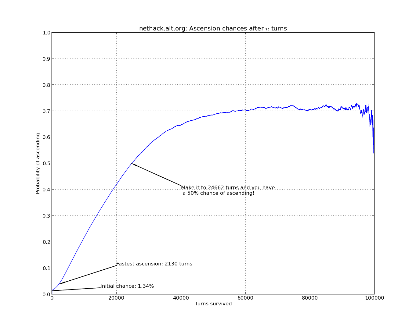 NetHack statistics